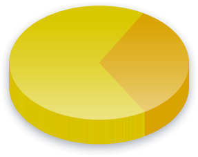 Offshore Banking Poll Results